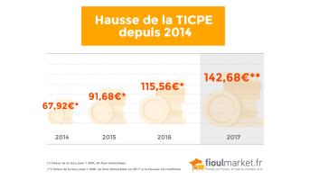 Image Taxe sur le fioul : importante augmentation au 1er janvier 2017
