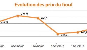 Evolution des prix du fioul Mars 2015