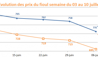 Semaine du 03 au 10 juillet 2015 : les prix du fioul domestique baissent !