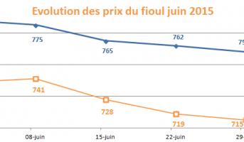 Semaine du 26 juin au 03 juillet 2015 : les prix du fioul domestique continuent de baisser