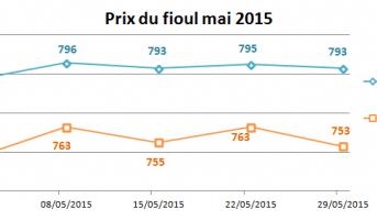 Evolution des prix du fioul mai 2015