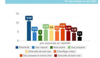 Prix des énergies : comparatif de 2002 à 2015
