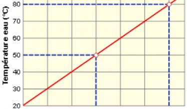 courbe de chauffe