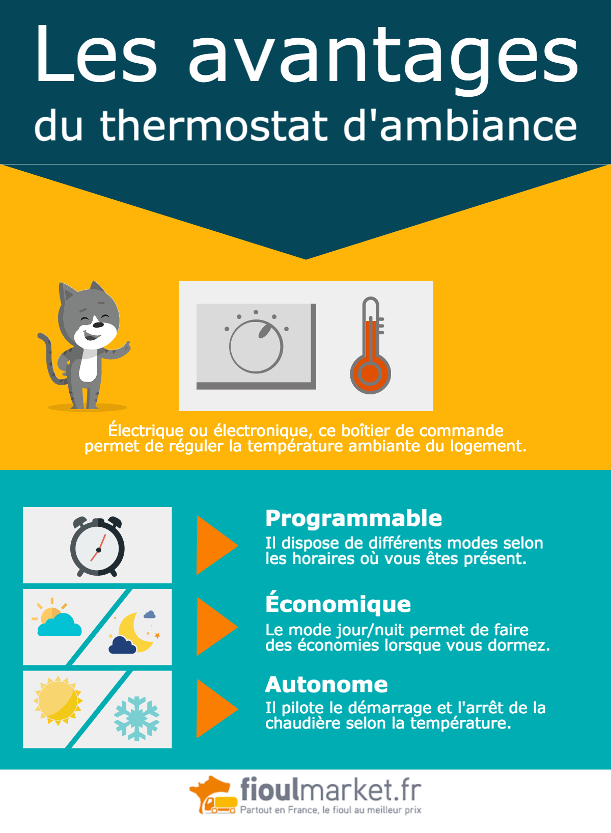 Thermostat d'ambiance ou robinet thermostatique