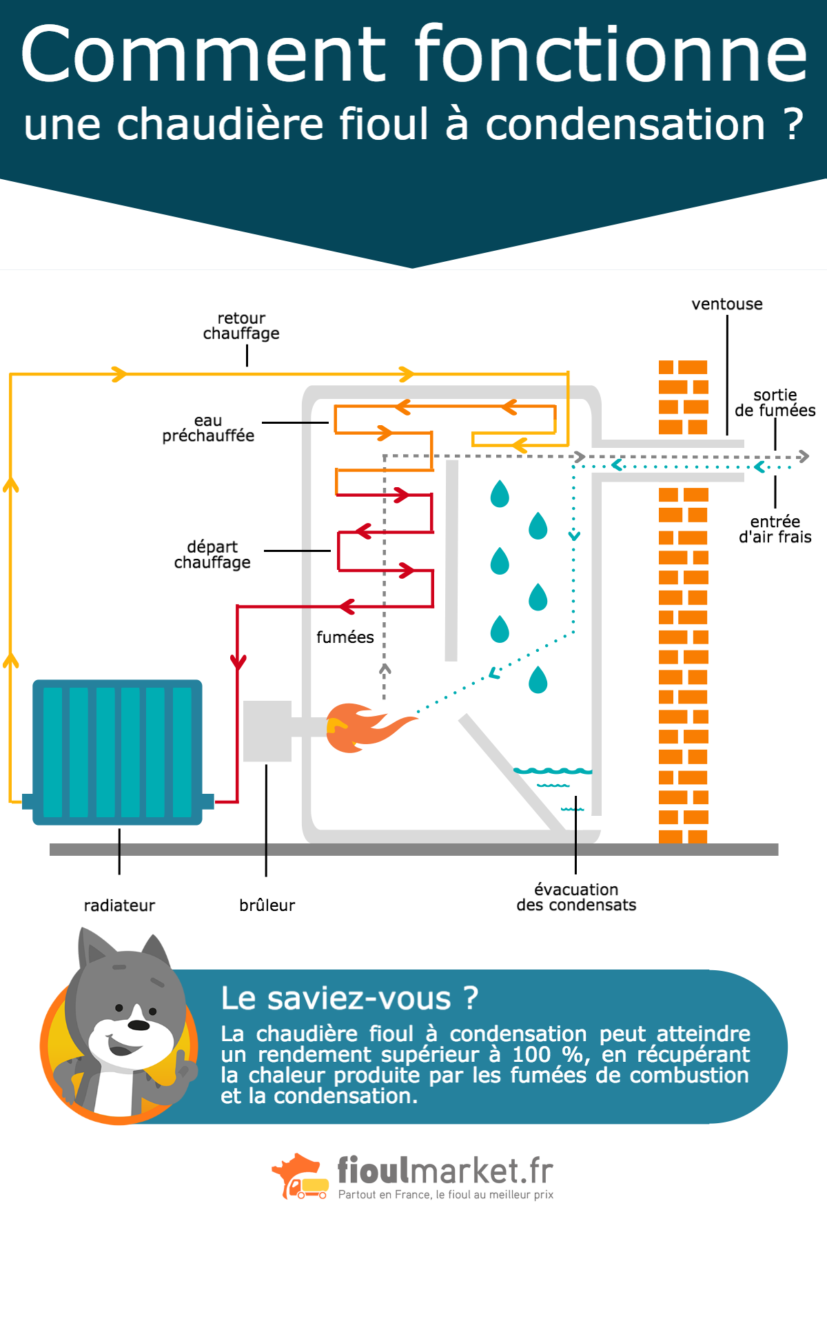 Comment fonctionne une chaudi re fioul condensation for Rendement chaudiere a condensation